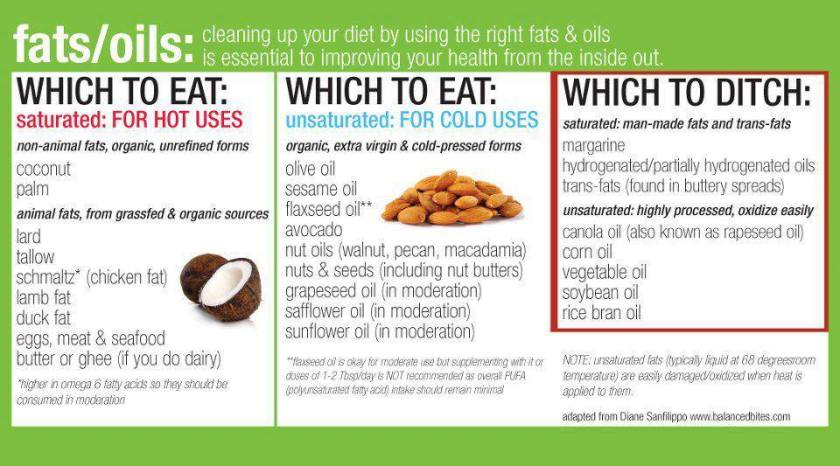 healthy vs. unhealthy fats